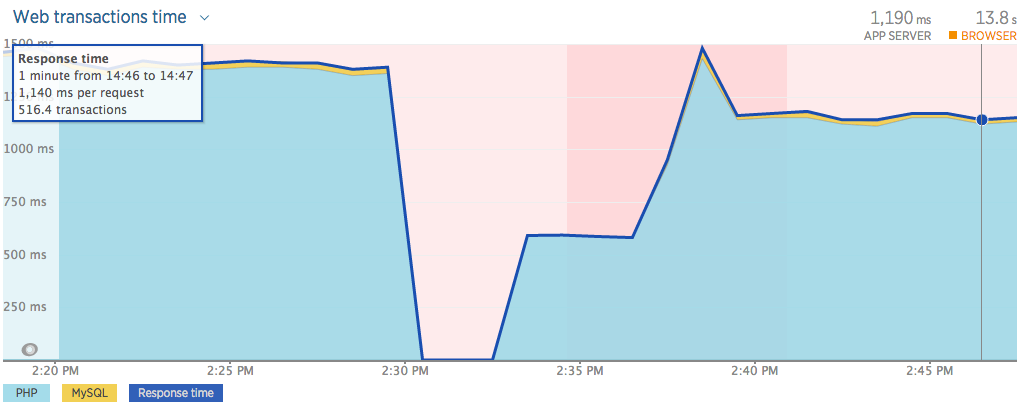 Graph showing web transactions time reduced after enabling production mode