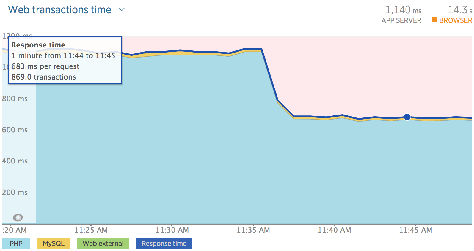 Graph showing improvement in web transaction performance when upgrading from PHP 5.6 to PHP 7.0: