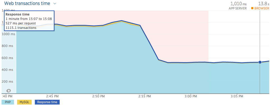 Graph showing improvement gained in web transaction time by enabling the opcache on PHP 5.6