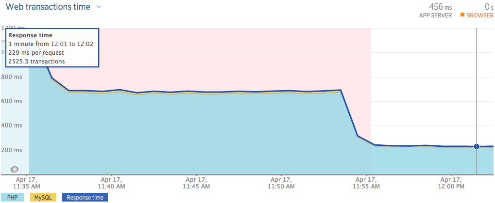 Graph showing improvements in web transaction time on PHP 7.0