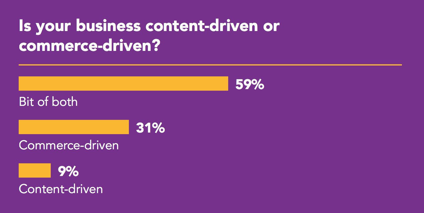 Graph showing Is your business content-driven or commerce-driven? Bit of both 59%, commerce-driven 31%, content driven 9%