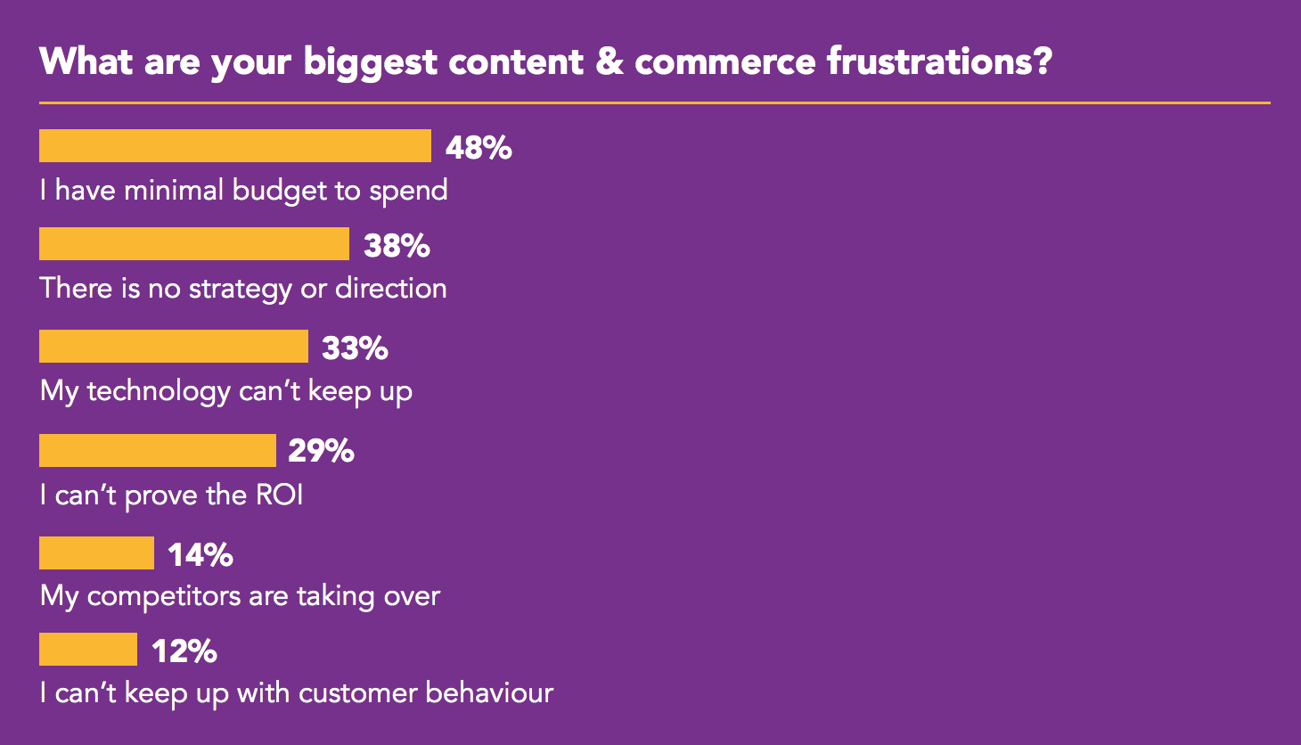 What are your biggest content & commerce frustrations? no budget 48%, no direction 38%, no tech 33%, proving ROI 29%, competitors 14%, customer behaviour 12&