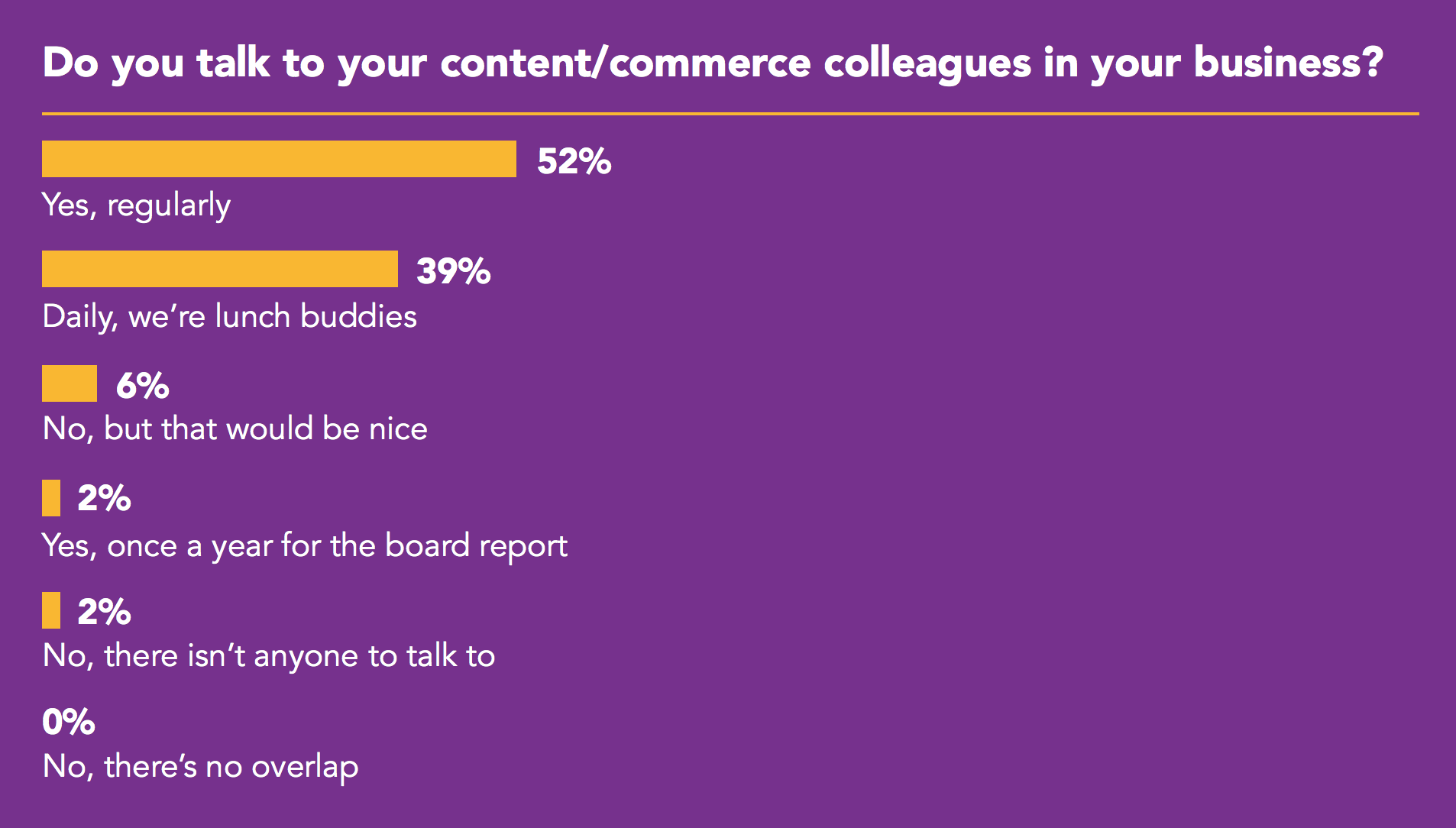 Graph showing: Do you talk to your content/commerce colleagues in your business? yes 52%, daily 39%, no 6%, once a year 2%, nobody to talk to 2%, no overlap 0%