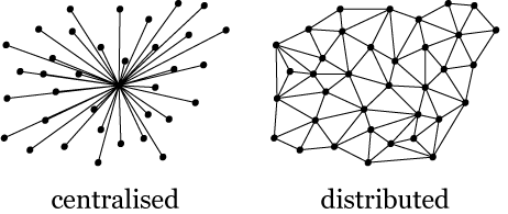 Diagram showing centralised versus distributed systems