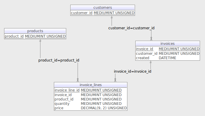 screenshot of the invoice table and row modelling