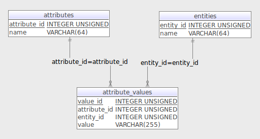 screenshot of EAV showing three tables: entity, attribute and value