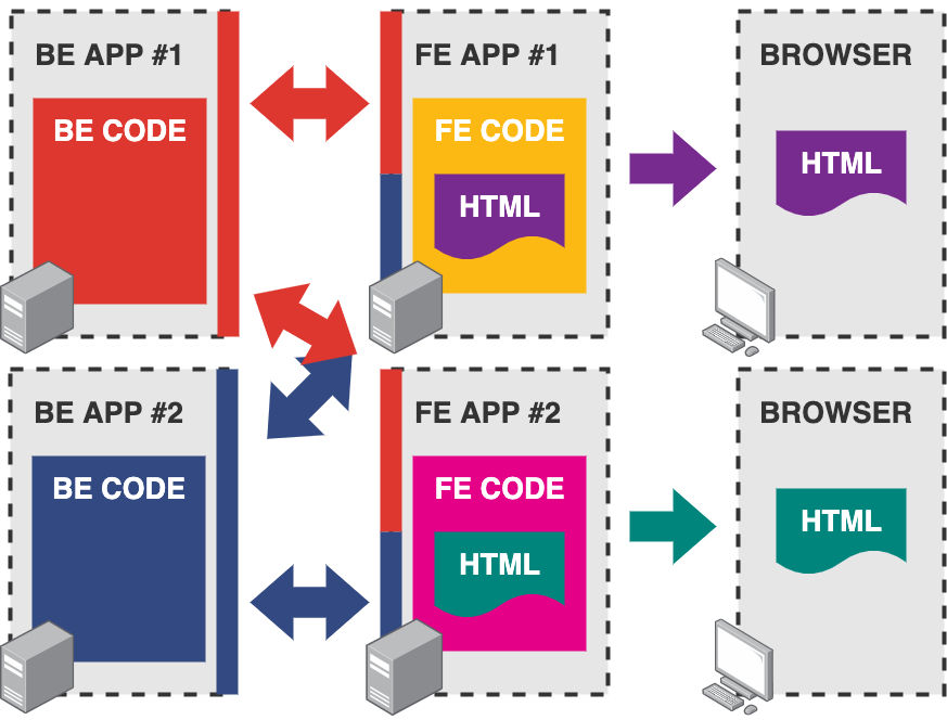 Diagram showing an infrastructure with two backend apps interacting with two frontend apps and two browsers.