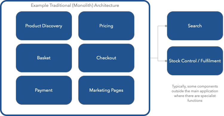 Illustration of a monolithic technical architecture